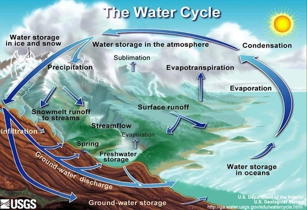 USGS Water Cycle