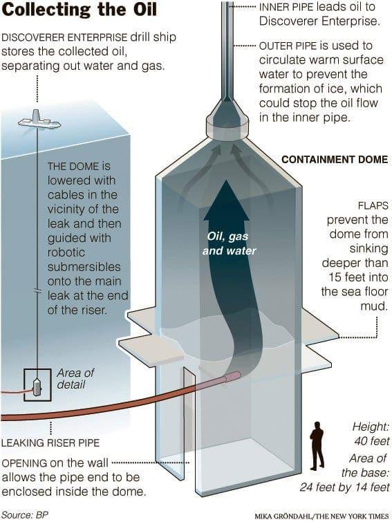 oil containment dome