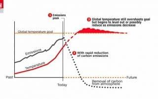 181005120305-climate-temperature-overshoot-ipcc-graphic-exlarge-169